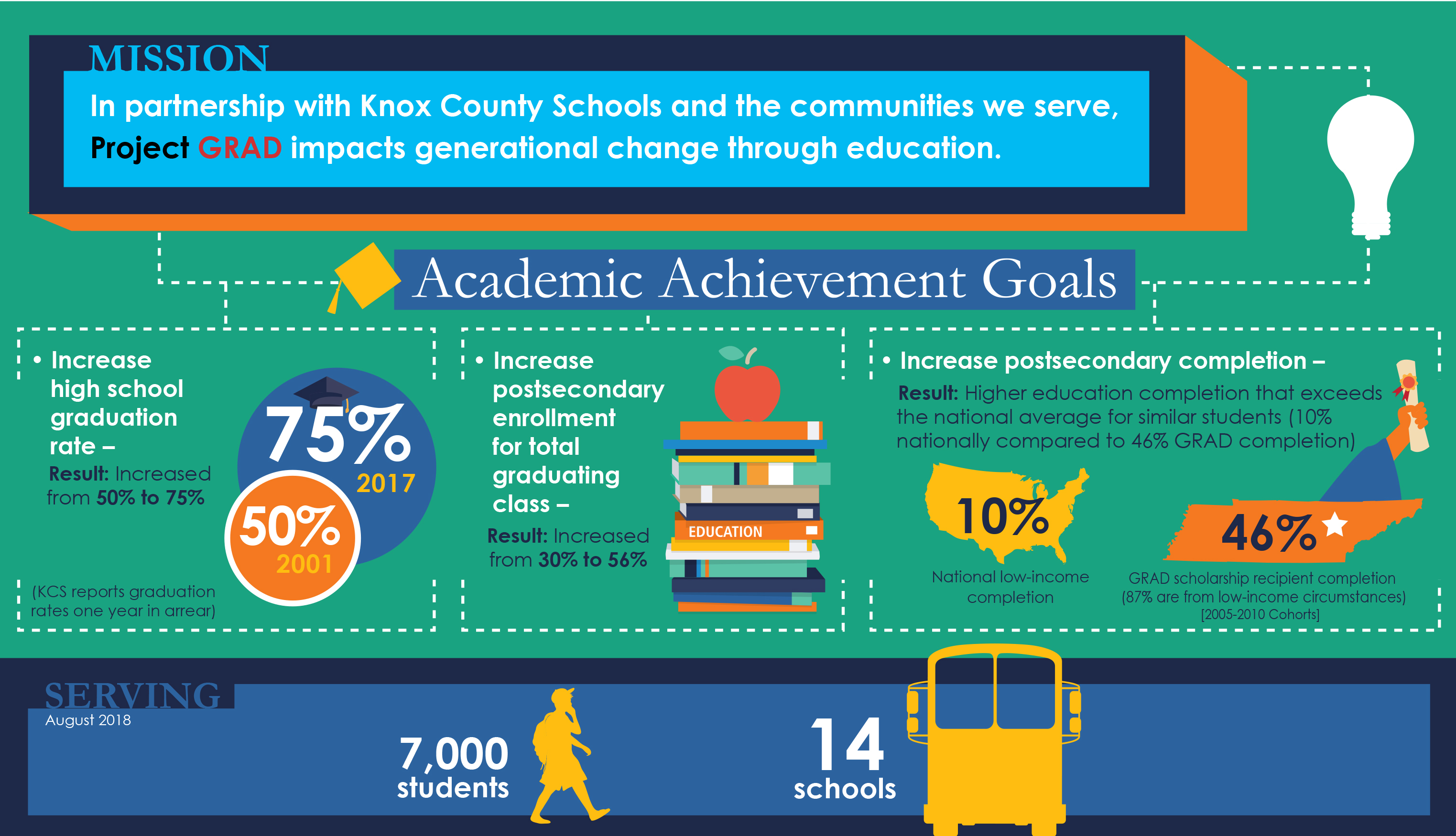 About Us - Project GRAD Knoxville